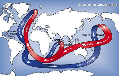 La circulación global oceánica entre aguas frías y profundas y aguas cálidas y superficiales